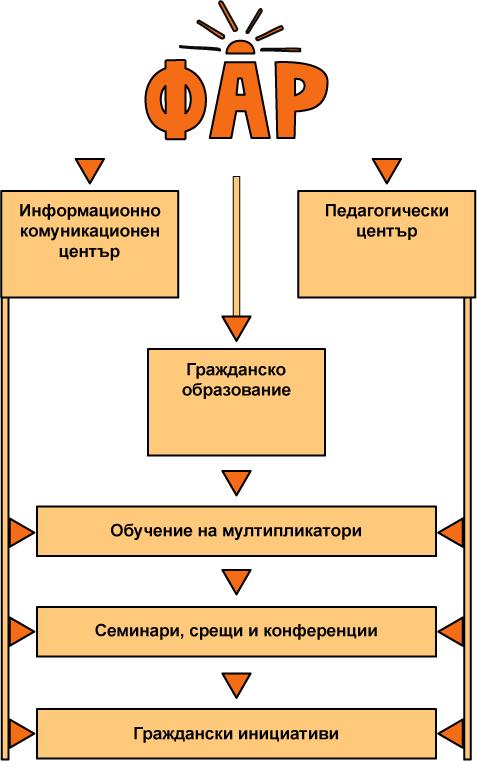 Struktura